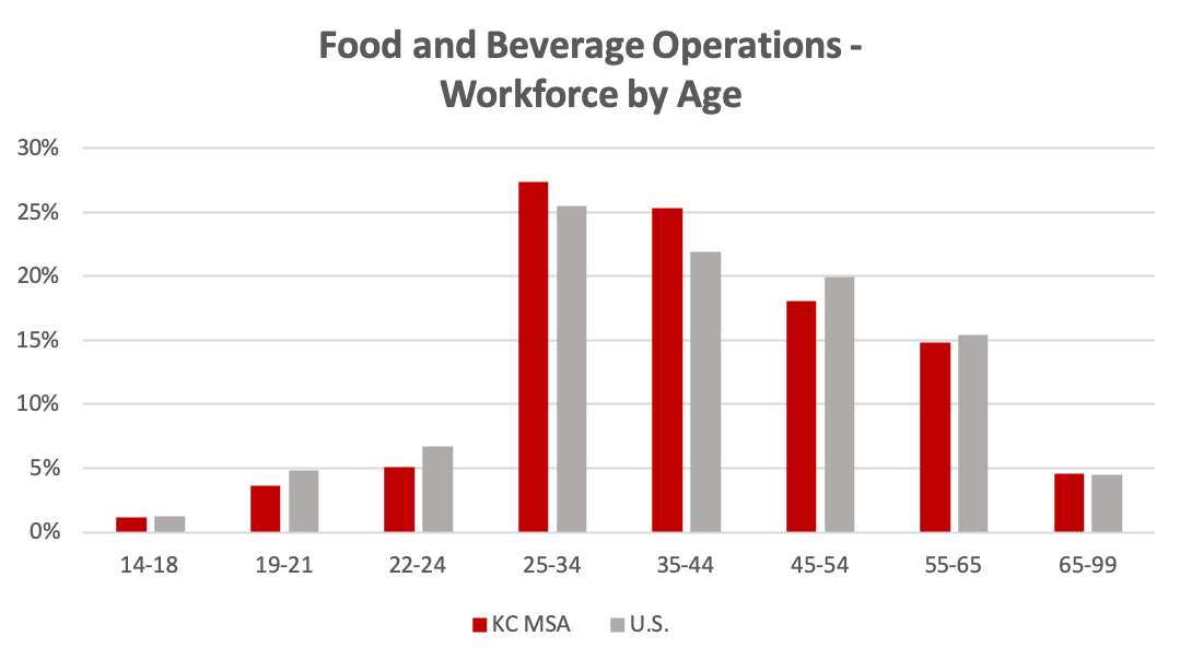 food-bev-workforce-by-age
