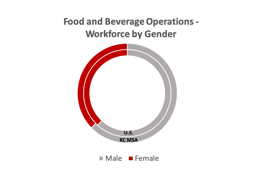 food-bev-workforce-by-sex34ad0577f6a960f393a0ff0000653080