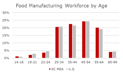 Food Manufacturing Workers by Age